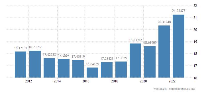 rwanda industry value added percent of gdp wb data