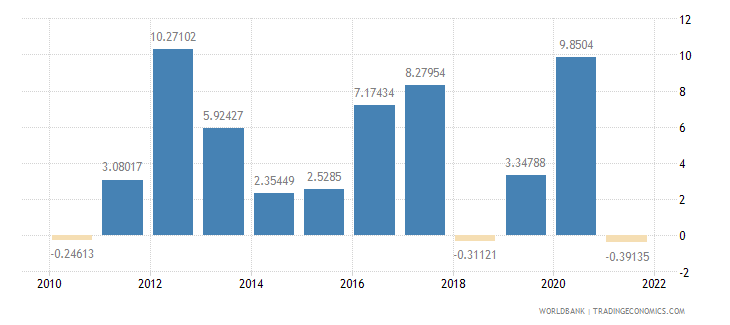 rwanda inflation consumer prices annual percent wb data
