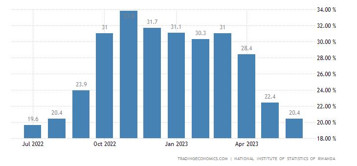 Rwanda Inflation Rate