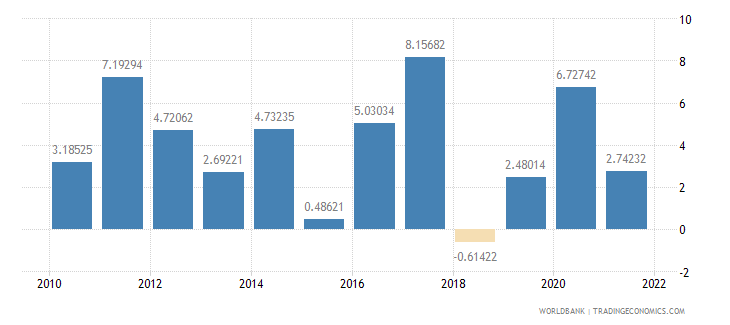 rwanda inflation gdp deflator annual percent wb data