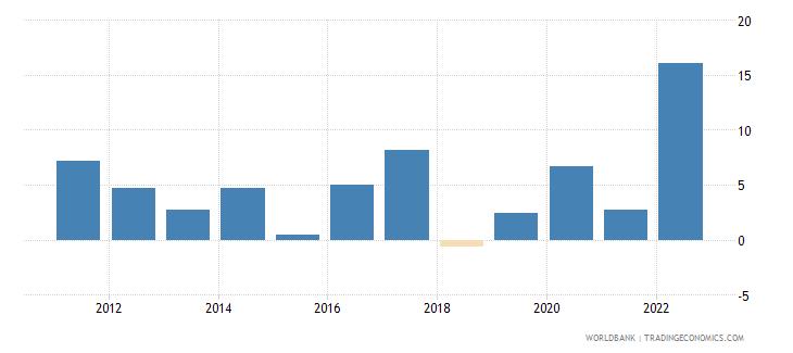 rwanda inflation gdp deflator linked series annual percent wb data