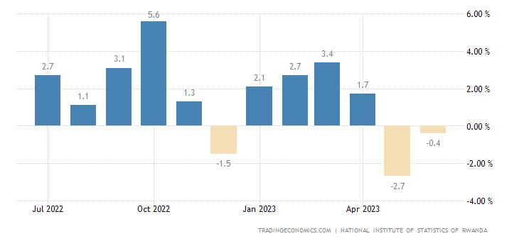 Rwanda Inflation Rate MoM