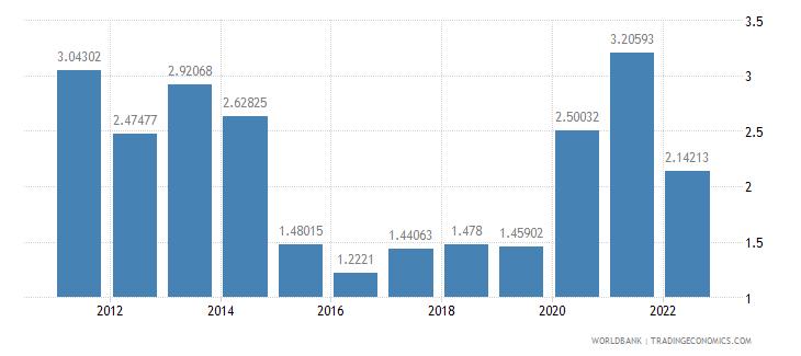 rwanda insurance and financial services percent of service exports bop wb data