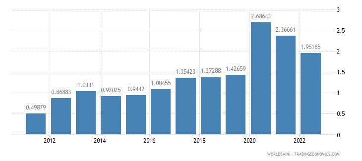 rwanda insurance and financial services percent of service imports bop wb data