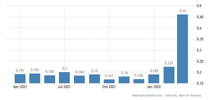 Rwanda Interbank Rate