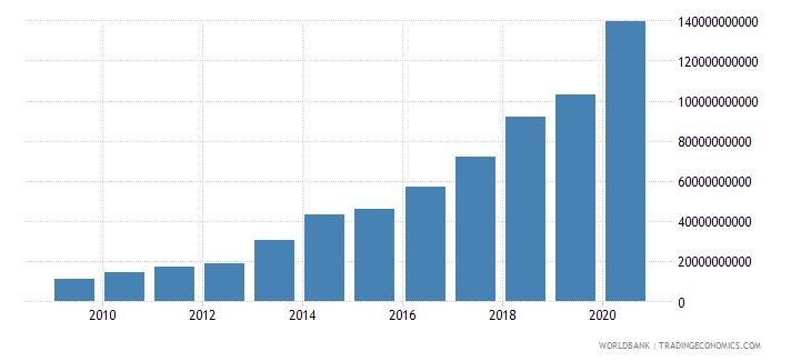rwanda interest payments current lcu wb data