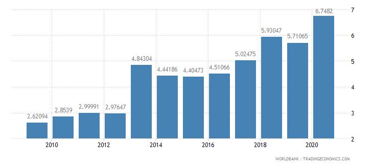 rwanda interest payments percent of expense wb data