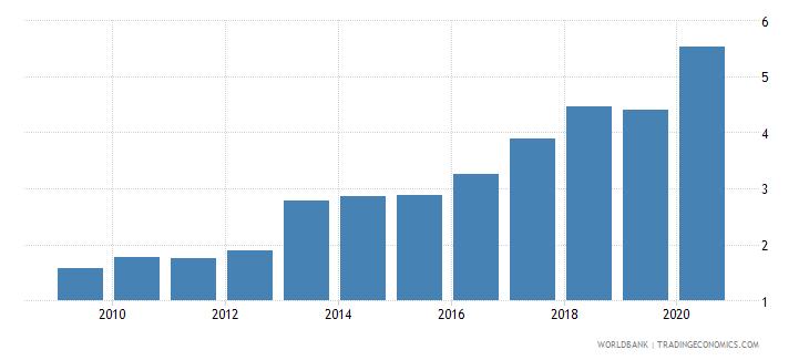 rwanda interest payments percent of revenue wb data