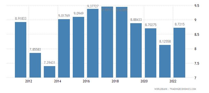 rwanda interest rate spread lending rate minus deposit rate percent wb data