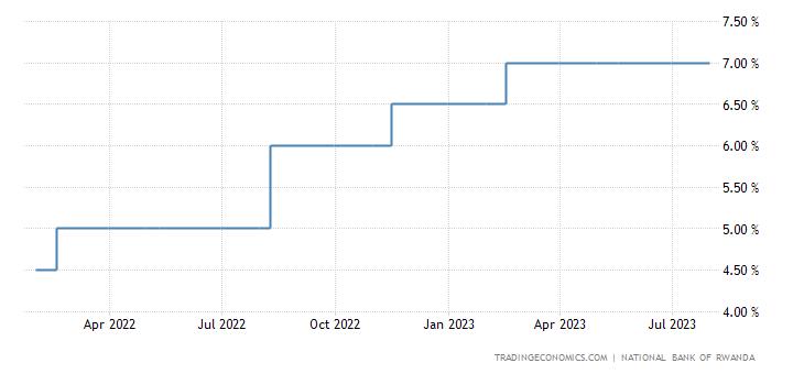 Rwanda Interest Rate