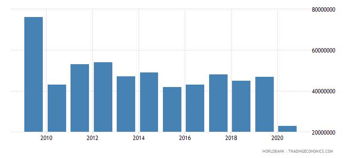 rwanda international tourism expenditures for passenger transport items us dollar wb data