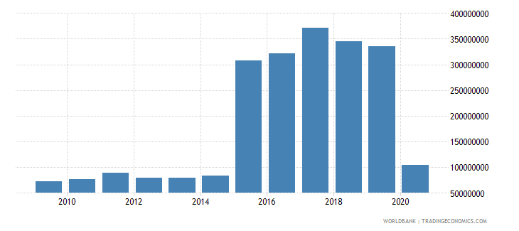 rwanda international tourism expenditures for travel items us dollar wb data
