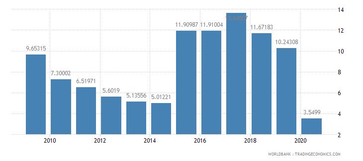 rwanda international tourism expenditures percent of total imports wb data