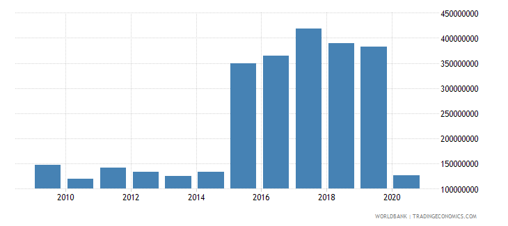 rwanda international tourism expenditures us dollar wb data