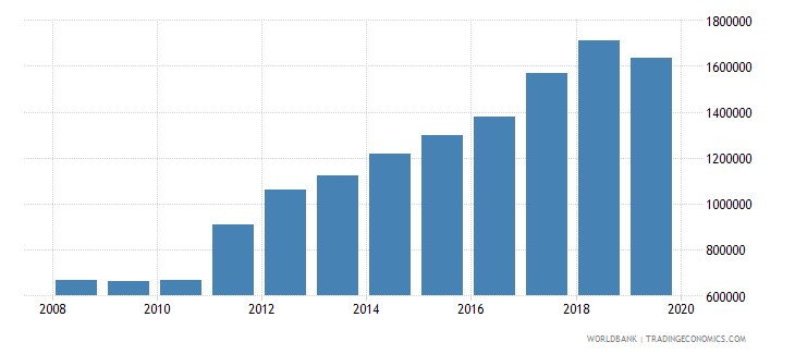 rwanda international tourism number of arrivals wb data