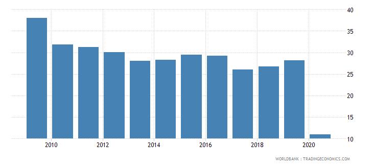 rwanda international tourism receipts percent of total exports wb data