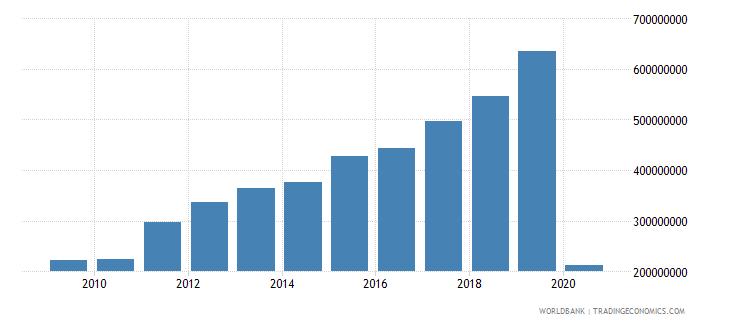 rwanda international tourism receipts us dollar wb data
