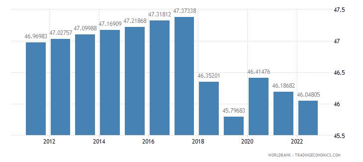 rwanda labor force female percent of total labor force wb data