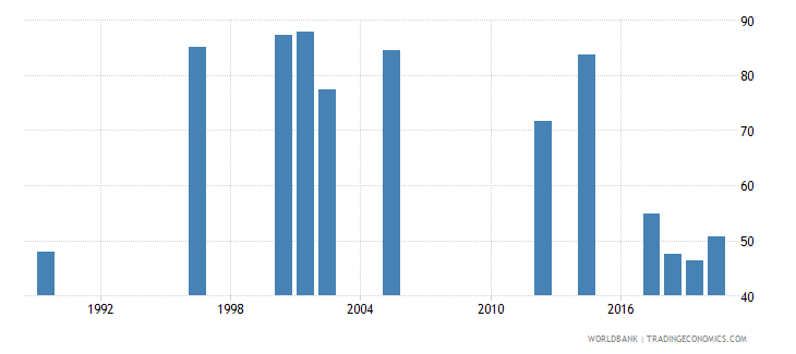 rwanda labor force participation rate female percent of female population ages 15 national estimate wb data