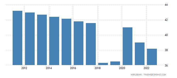 rwanda labor force participation rate for ages 15 24 female percent modeled ilo estimate wb data