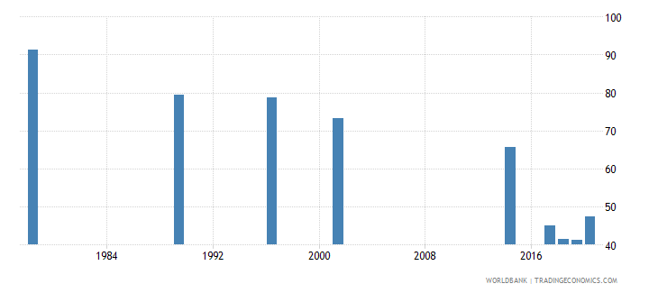 rwanda labor force participation rate for ages 15 24 male percent national estimate wb data