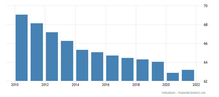 rwanda labor force participation rate for ages 15 24 total percent modeled ilo estimate wb data