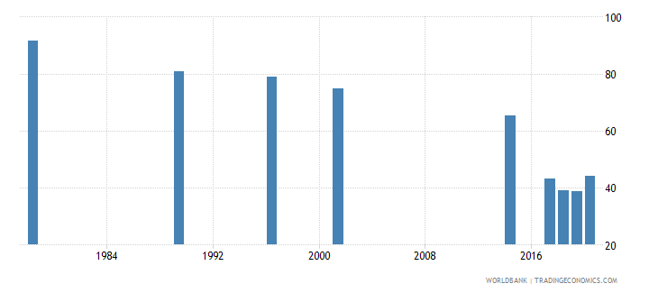 rwanda labor force participation rate for ages 15 24 total percent national estimate wb data