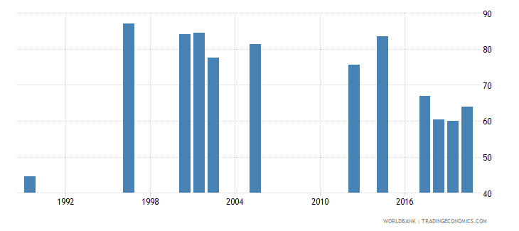 rwanda labor force participation rate male percent of male population ages 15 national estimate wb data