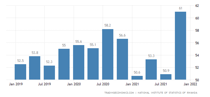 Rwanda Labor Force Participation Rate