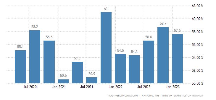 Rwanda Labor Force Participation Rate