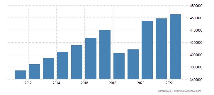 rwanda labor force total wb data