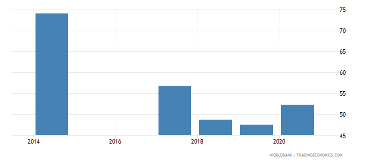 rwanda labor force with basic education female percent of female labor force wb data
