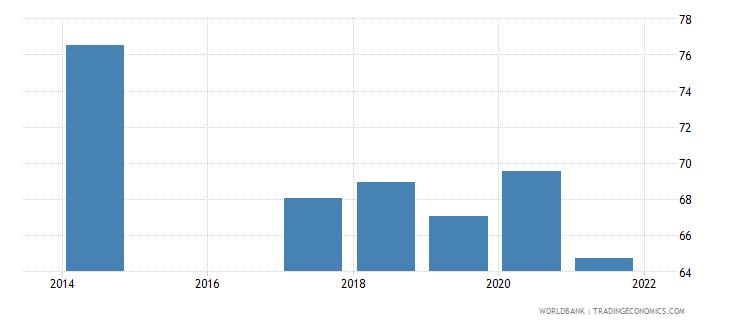 rwanda labor force with basic education male percent of male labor force wb data