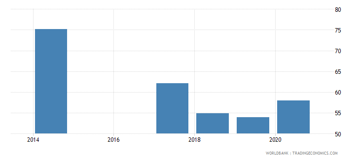 rwanda labor force with basic education percent of total wb data