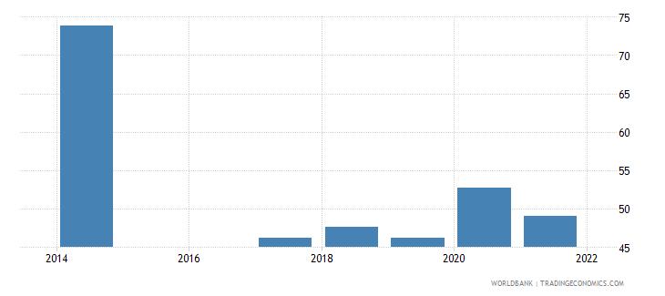 rwanda labor force with intermediate education female percent of female labor force wb data