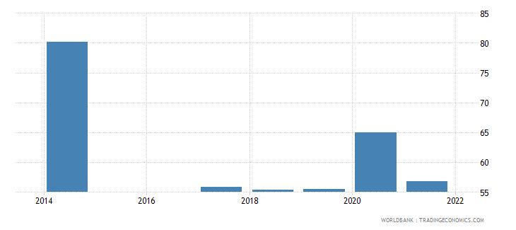 rwanda labor force with intermediate education male percent of male labor force wb data