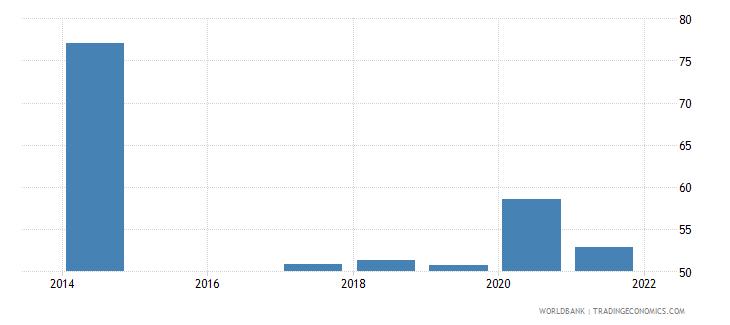 rwanda labor force with intermediate education percent of total wb data