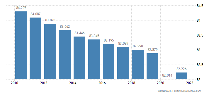 rwanda labor participation rate male percent of male population ages 15 plus  wb data