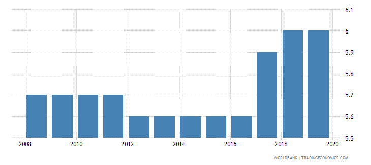 rwanda labor tax and contributions percent of commercial profits wb data