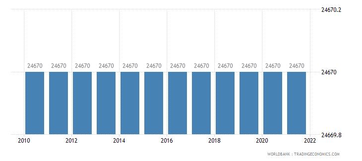 rwanda land area sq km wb data