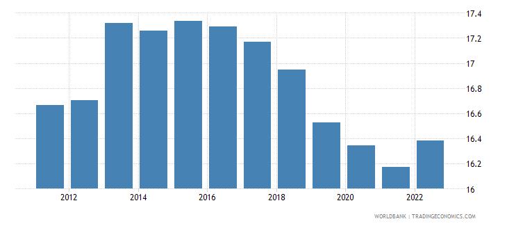 rwanda lending interest rate percent wb data