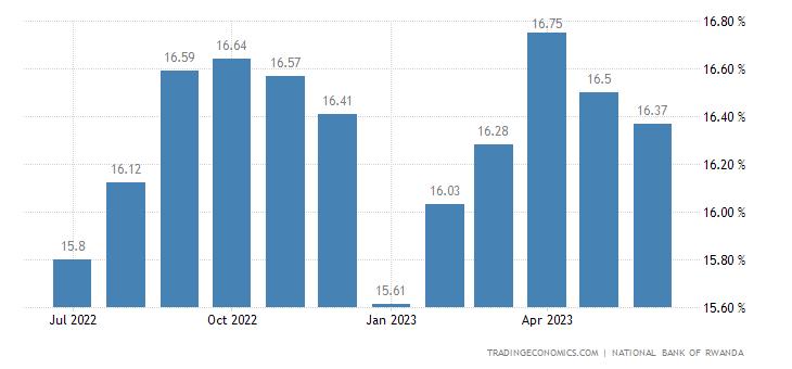 Rwanda Lending Rate