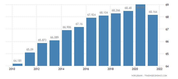 rwanda life expectancy at birth female years wb data