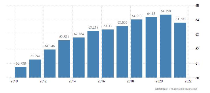 rwanda life expectancy at birth male years wb data