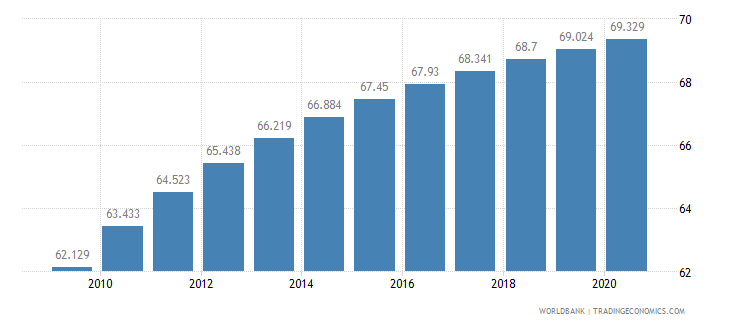 rwanda life expectancy at birth total years wb data