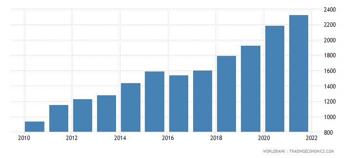 rwanda liquid liabilities in millions usd 2000 constant wb data