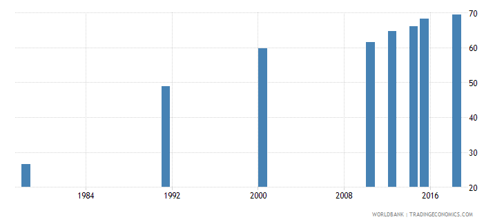 rwanda literacy rate adult female percent of females ages 15 and above wb data
