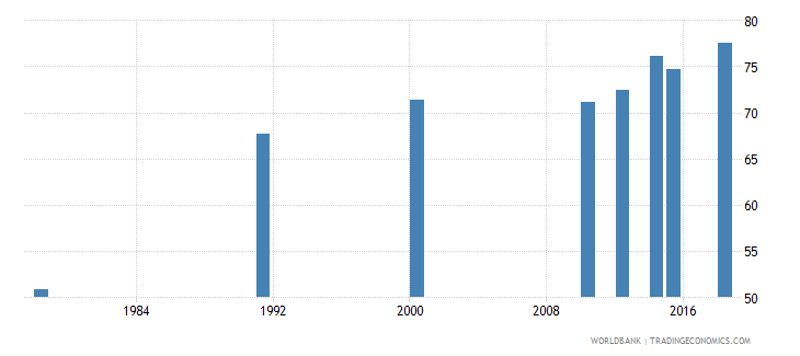 rwanda literacy rate adult male percent of males ages 15 and above wb data