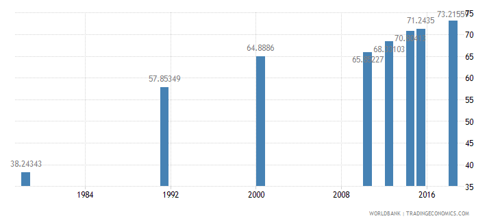 rwanda literacy rate adult total percent of people ages 15 and above wb data