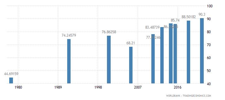 rwanda literacy rate youth female percent of females ages 15 24 wb data